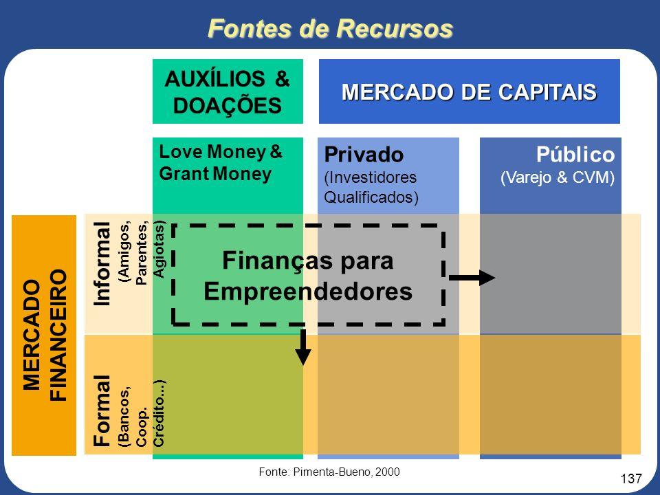 136 3. Roteiro para elaboração do Projeto de Negócios 7 – ANÁLISES FINANCEIRA O Projeto de Negócios deve estar acompanhado do Quadro de Usos e Fontes,