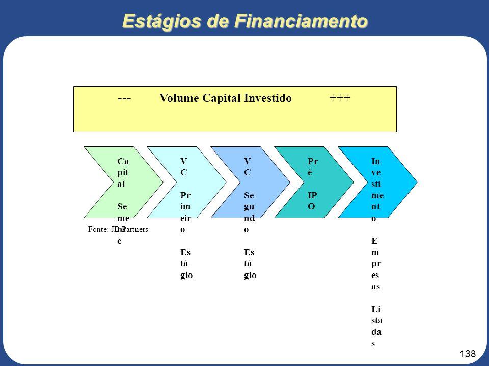 137 MERCADO DE CAPITAIS MERCADO FINANCEIRO Privado (Investidores Qualificados) Público (Varejo & CVM) AUXÍLIOS & DOAÇÕES Love Money & Grant Money Form