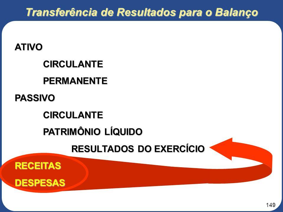 148 ATIVOCIRCULANTEPERMANENTEPASSIVOCIRCULANTE PATRIMÔNIO LÍQUIDO RECEITASDESPESAS Demonstração de Resultados