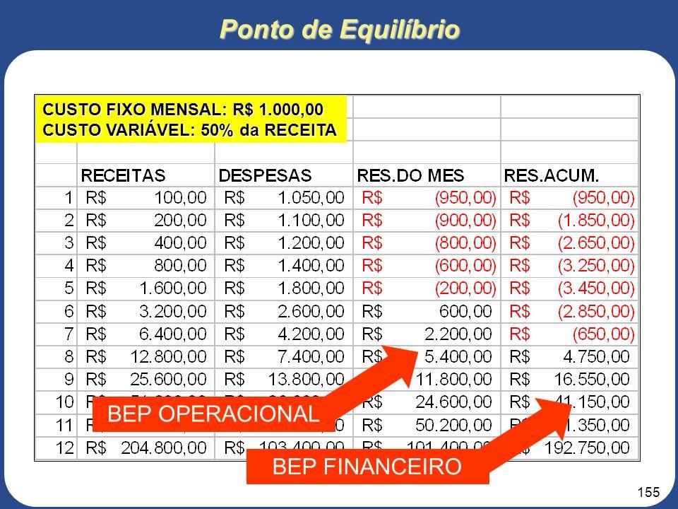 154 Ponto de Equilíbrio Operacional - Receitas igualam despesas; BEP Despesas Receitas BEP Déficits Lucro Financeiro - Lucro iguala déficits acumulado