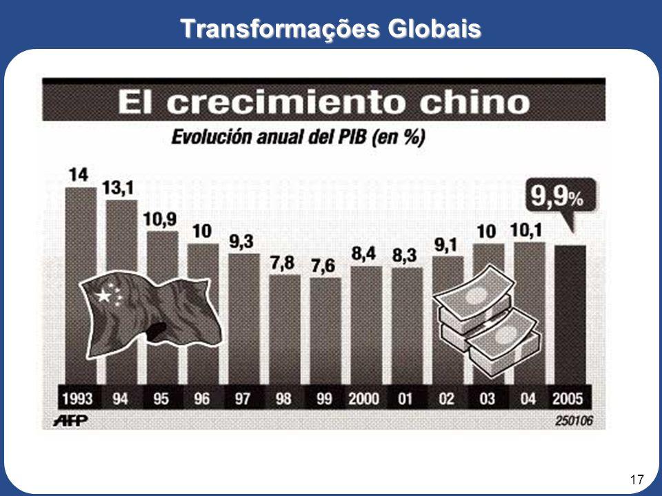 16 Transformações Globais