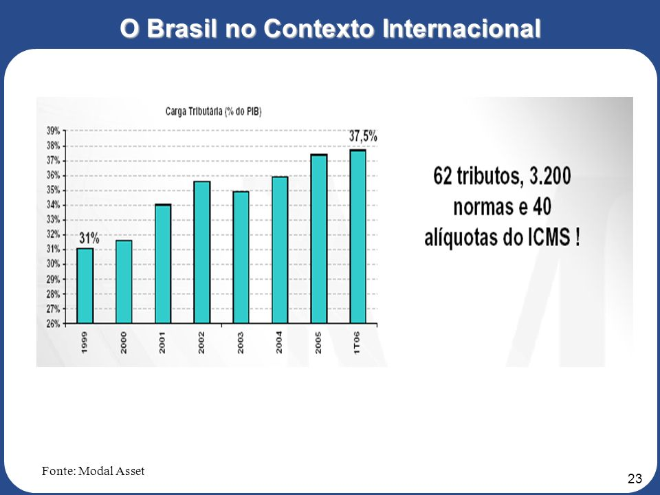 22 O Brasil no Contexto Internacional Fonte: Modal Asset