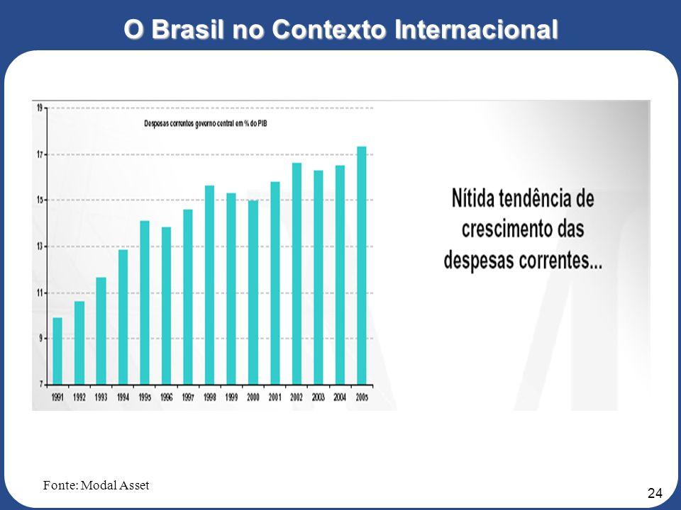 23 O Brasil no Contexto Internacional Fonte: Modal Asset