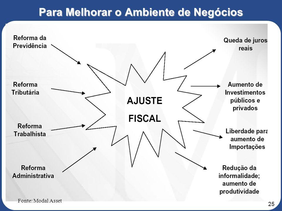 24 O Brasil no Contexto Internacional Fonte: Modal Asset