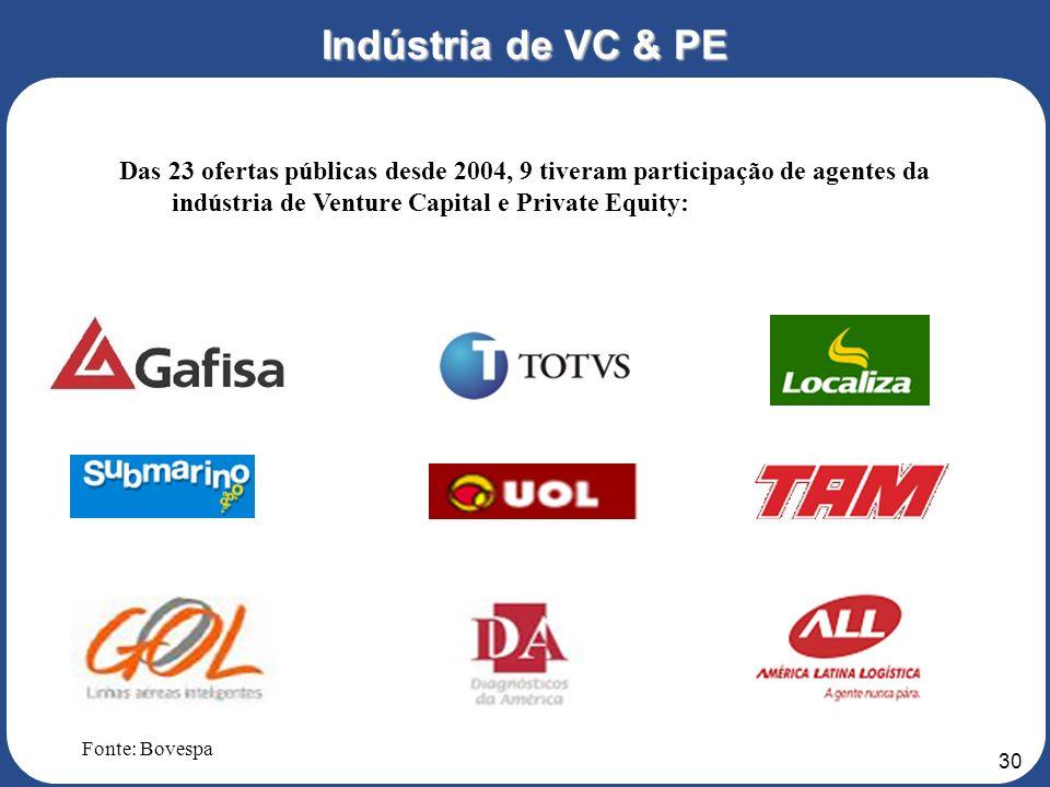 29 7 nos primeiros 4 meses de 2006 Número de IPOs nos últimos 24 meses Fonte: Bovespa