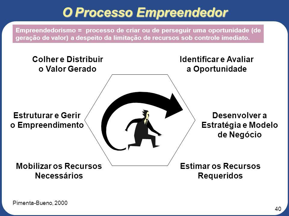 39 Seleção de Oportunidades O processo de garimpar boas oportunidades deve ser sistematizado; Os sistemas para avaliar e selecionar oportunidades obse