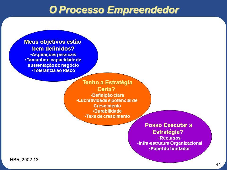 40 O Processo Empreendedor Identificar e Avaliar a Oportunidade Desenvolver a Estratégia e Modelo de Negócio Estimar os Recursos Requeridos Mobilizar