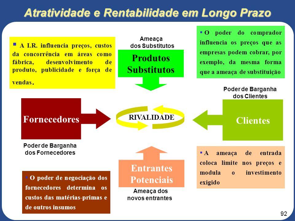 91 Modelo de Análise da Indústria Fornecedores Produtos Substitutos Entrantes Potenciais RIVALIDADE Ameaça dos novos entrantes Poder de Barganha dos F