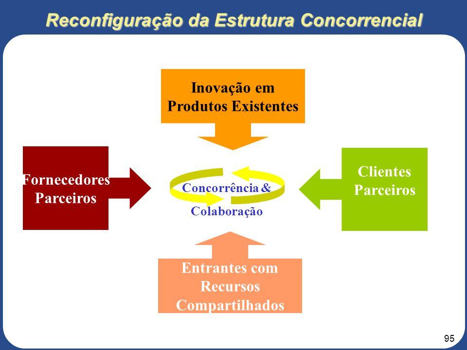 94 Alterações na Dinâmica da Indústria Poder Barganha Fornecedores Ameaça Substitutos Ameaça Entrantes Potenciais Poder Barganha Clientes RIVALIDADE D