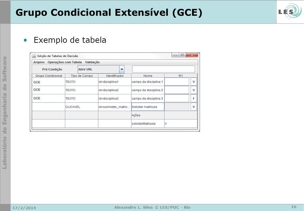 Grupo Condicional Extensível (GCE) Exemplo de tabela 17/2/2014 16 Alexandre L. Silva © LES/PUC - Rio