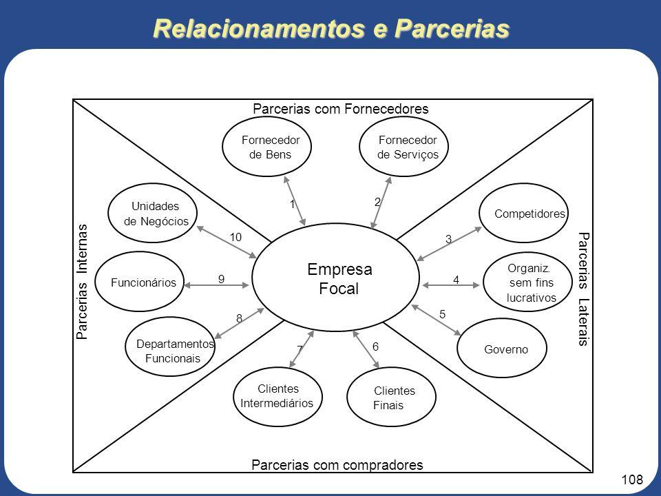 107 3. Roteiro para elaboração do Projeto de Negócios 5 – ESTRUTURA ORGANIZACIONAL 5.2 – Modelo de Gestão de Competências A arquitetura organizacional