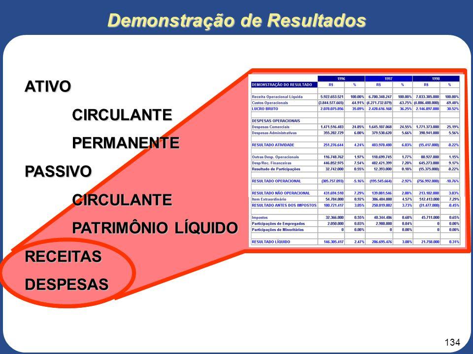 133 7 – ANÁLISES FINANCEIRA 7.3 – Demonstrativo de Resultados (DRE) e Balanço Patrimonial 3. Roteiro para elaboração do Projeto de Negócios Representa
