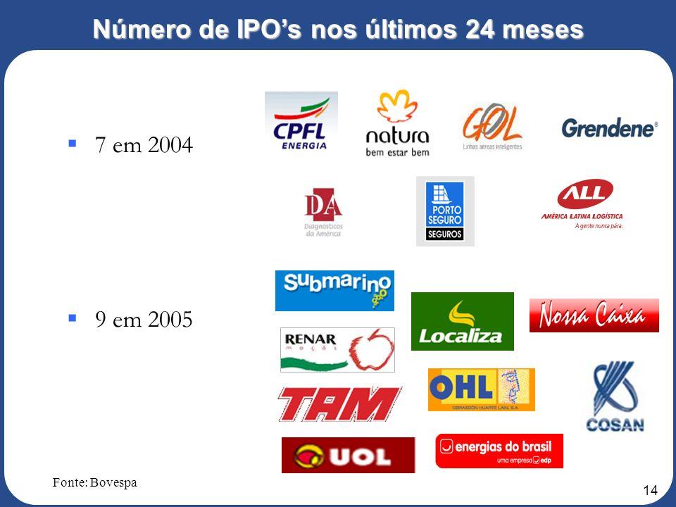 13 Número de IPOs Fonte: Bovespa