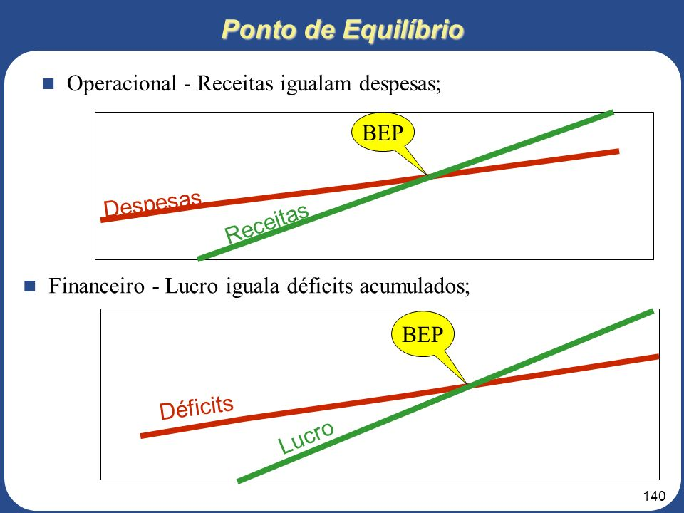139 Valor Presente Líquido VPL = ( FCt / (1+i) t ) – II Onde: II = investimento inicial i = taxa de desconto balizada pelo custo de capital da empresa