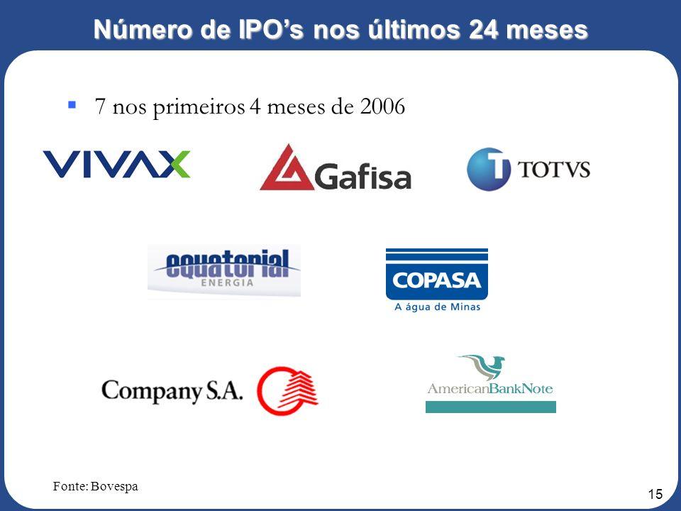 14 7 em 2004 9 em 2005 Número de IPOs nos últimos 24 meses Fonte: Bovespa