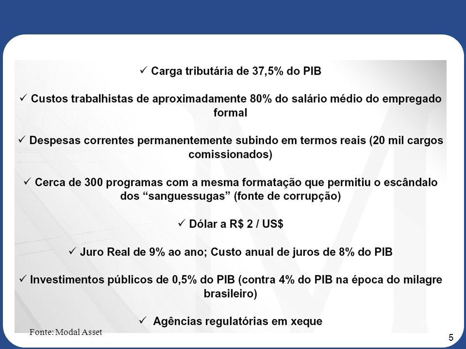 15 7 nos primeiros 4 meses de 2006 Número de IPOs nos últimos 24 meses Fonte: Bovespa