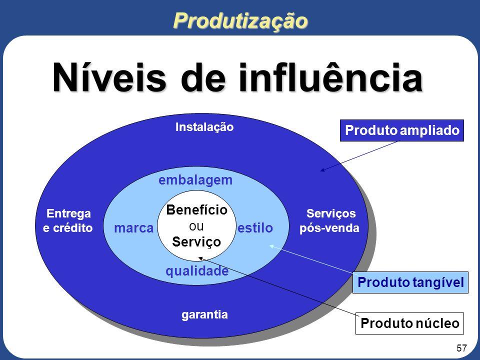 56 3. Roteiro para elaboração do Projeto de Negócios 3 – ANÁLISE DO MERCADO 3.2 – Produto e Preço Descrever as principais características dos produtos