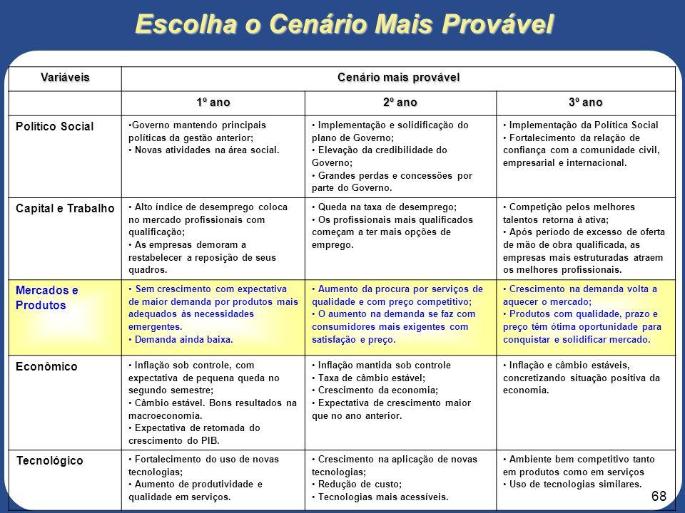 67 3. Roteiro para elaboração do Projeto de Negócios 3 – ANÁLISE DO MERCADO 3.10 – Cenários Os cenários representam uma tentativa de organizar de mane