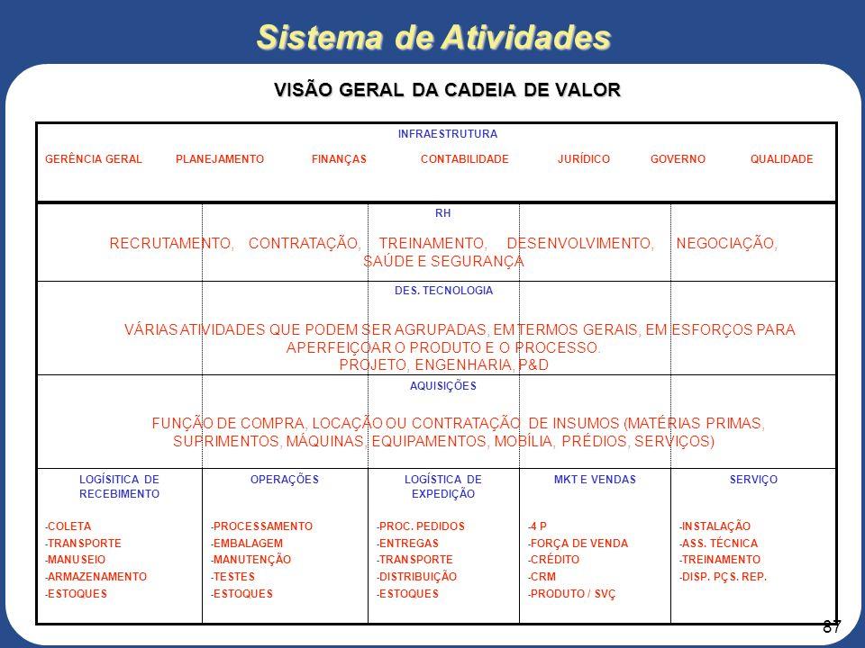 86 Infra-estrutura da Empresa ATIVIDADES PRIMÁRIAS MARGEM VALOR Suprimento Desenvolvimento de Tecnologia Gerenciamento de RH Sistema de Atividades Mod