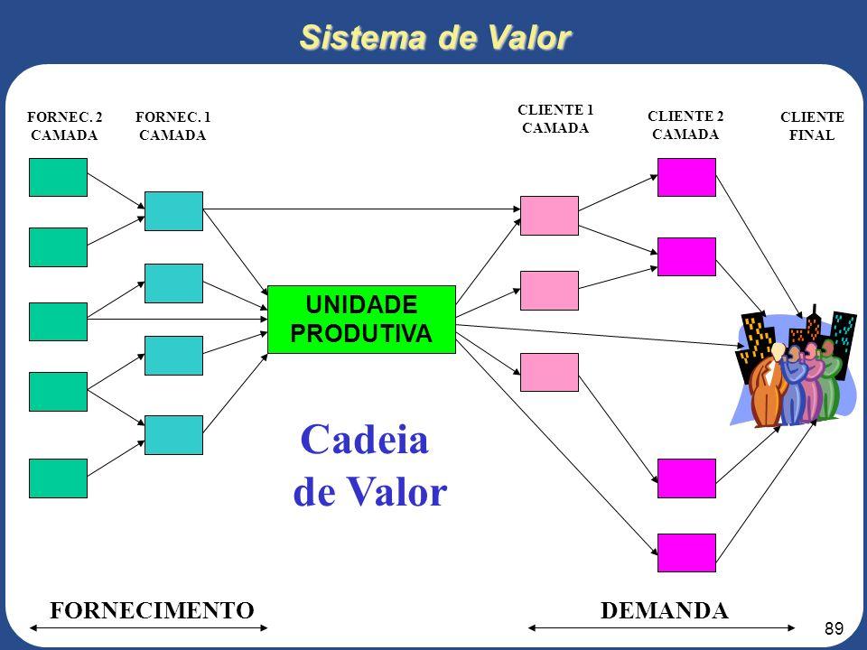 88 RECUSROS A SEREM TRANSFORMADOS: - MATÉRIAS PRIMAS - CONSUMIDORES - CLIENTES - INFORMAÇÕES RECURSOS DE TRANSFORMAÇÃO: - PROFISSIONAIS - MÁQUINAS - E