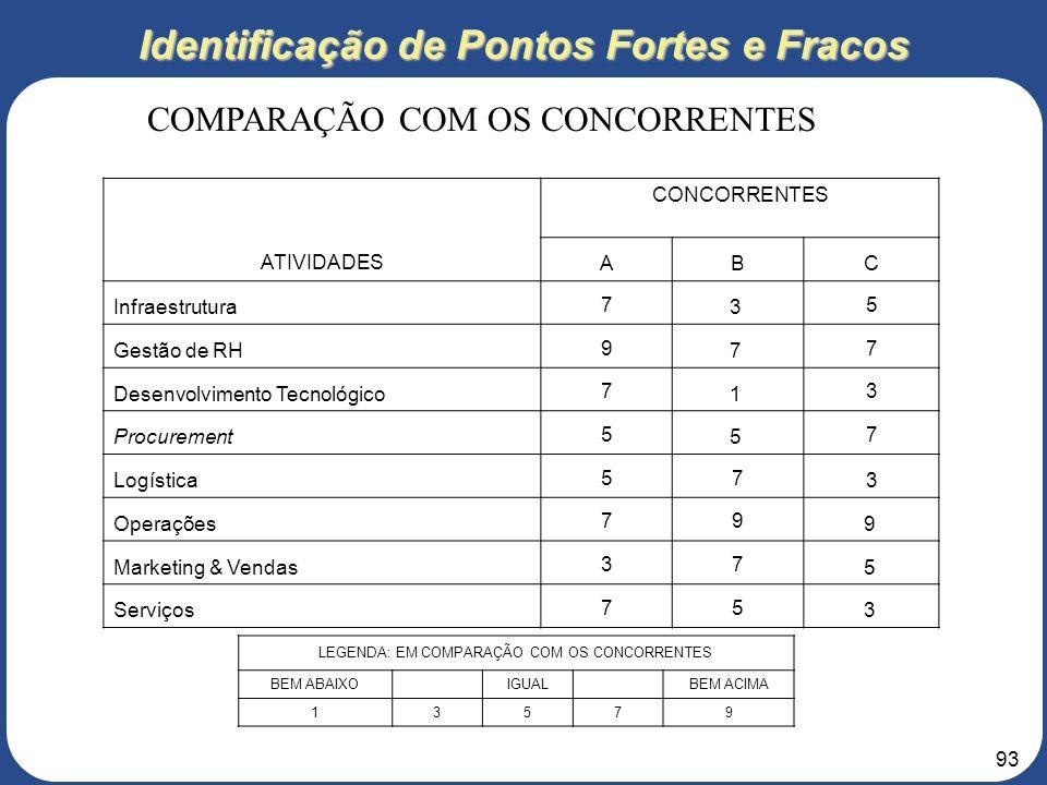 92 Identificação de Pontos Fortes e Pontos Fracos