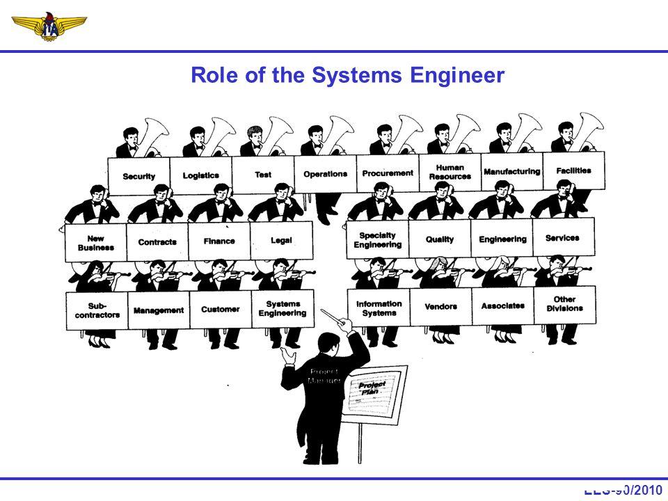 EES-90/2010 Definições: sistemas, engenharia de sistemas e conceitos relacionados.