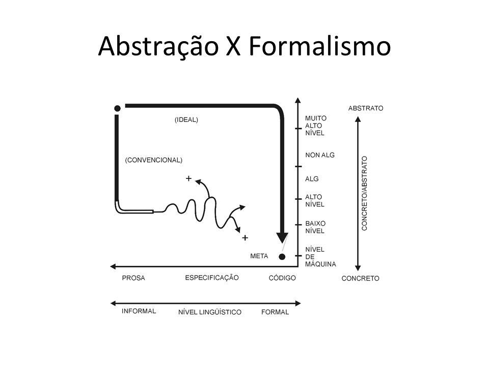 Abstração X Formalismo
