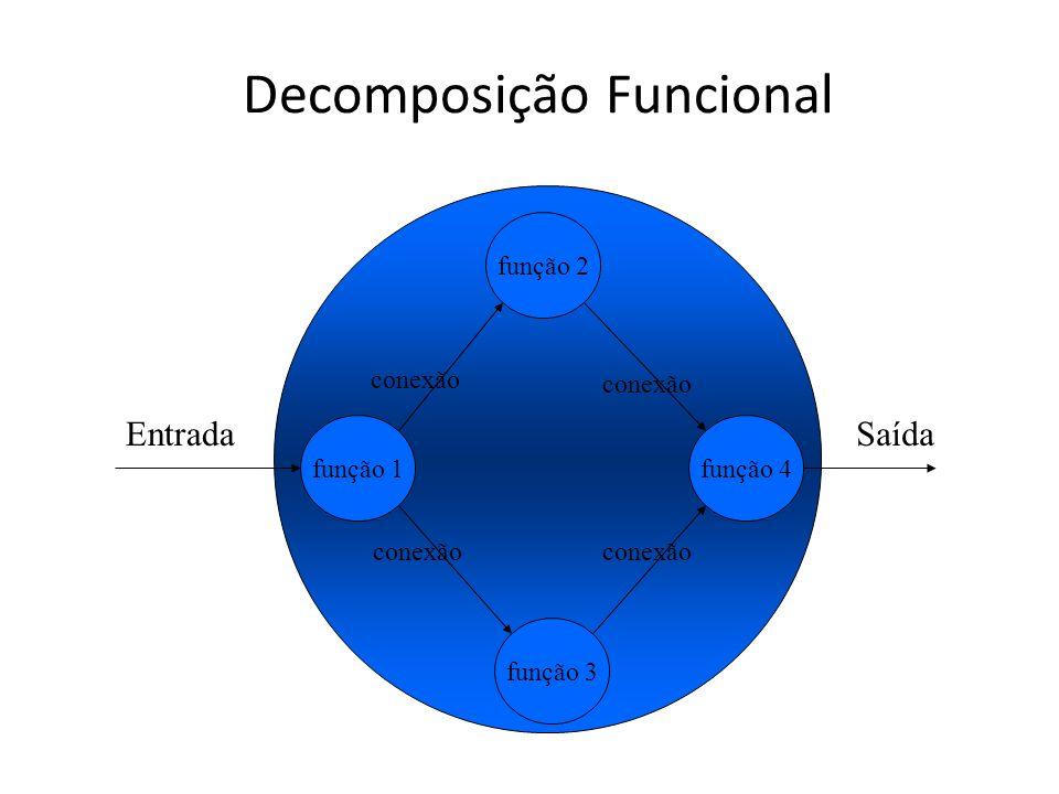 Decomposição Funcional função 1função 4 função 2 função 3 EntradaSaída conexão Fonte: Fernando Vanini - Unicamp