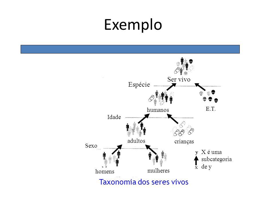 Ser vivo Espécie humanos Idade Sexo homens mulheres crianças X é uma subcategoria de y Taxonomia dos seres vivos adultos