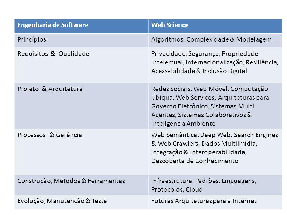 Engenharia de SoftwareWeb Science PrincípiosAlgoritmos, Complexidade & Modelagem Requisitos & QualidadePrivacidade, Segurança, Propriedade Intelectual