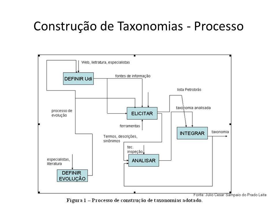 Construção de Taxonomias - Processo Fonte: Julio Cesar Sampaio do Prado Leite
