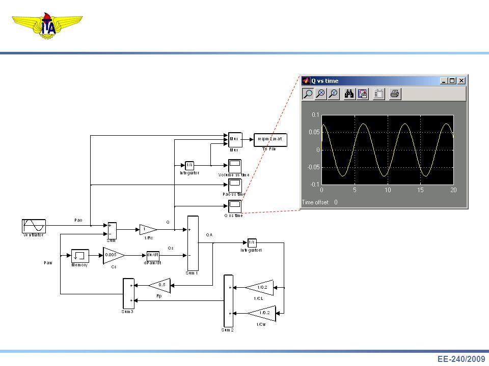 EE-240/2009 Matriz de Informação de Fisher 4.Limitante Inferior de Cramér-Rao: onde 5.