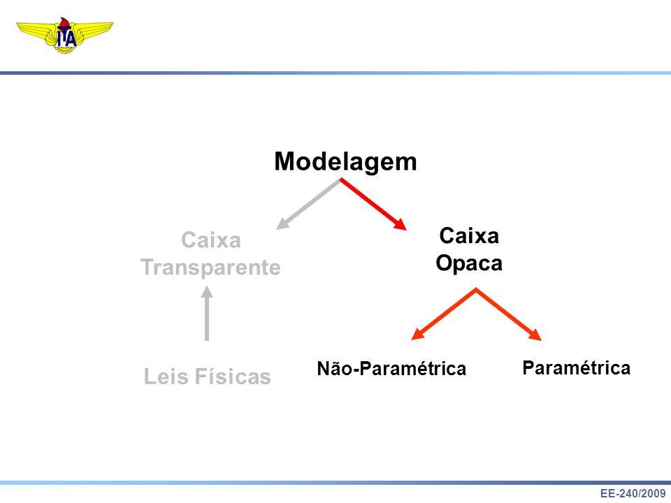 EE-240/2009 Modelagem Caixa Transparente Caixa Opaca Leis Físicas Paramétrica Não-Paramétrica