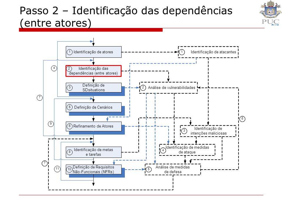 Passo 2 – Identificação das dependências (entre atores)