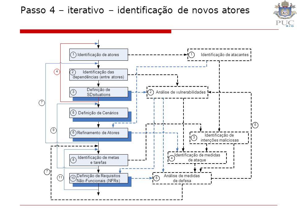 Passo 4 – iterativo – identificação de novos atores
