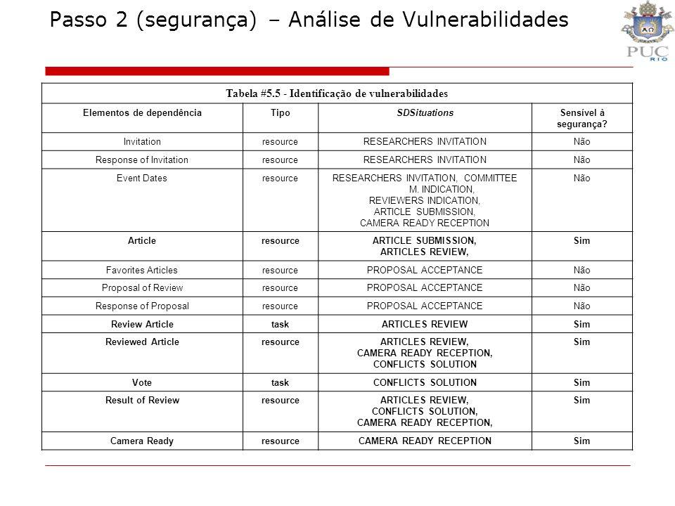 Tabela #5.5 - Identificação de vulnerabilidades Elementos de dependênciaTipoSDSituationsSensível à segurança? InvitationresourceRESEARCHERS INVITATION