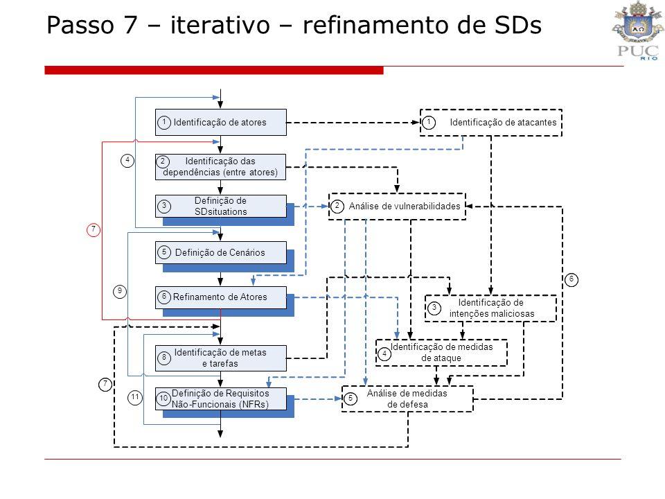 Passo 7 – iterativo – refinamento de SDs