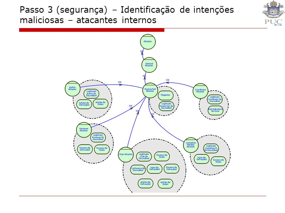 Passo 3 (segurança) – Identificação de intenções maliciosas – atacantes internos