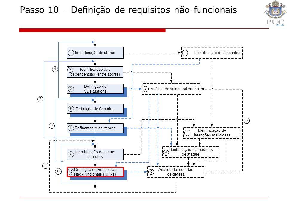 Passo 10 – Definição de requisitos não-funcionais