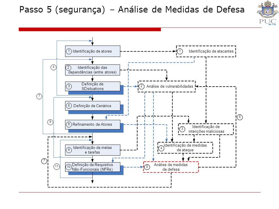Passo 5 (segurança) – Análise de Medidas de Defesa