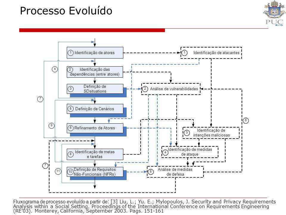Processo Evoluído Fluxograma de processo evoluído a partir de : [3] Liu, L.; Yu. E.; Mylopoulos, J. Security and Privacy Requirements Analysis within