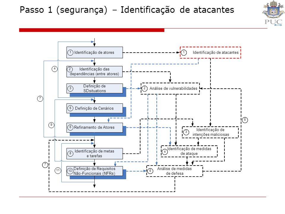 Passo 1 (segurança) – Identificação de atacantes