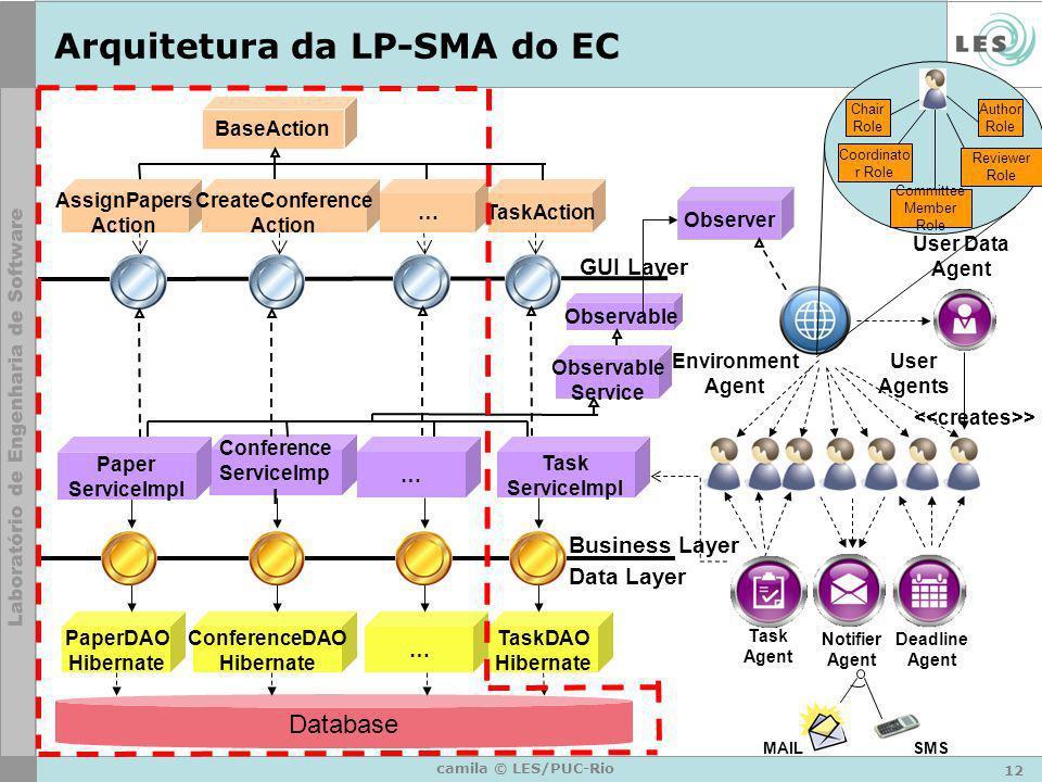 12 camila © LES/PUC-Rio Arquitetura da LP-SMA do EC Database User Data Agent AssignPapers Action BaseAction Observable Conference ServiceImp l Confere