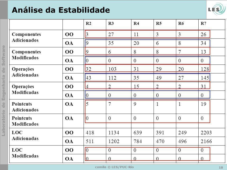 18 camila © LES/PUC-Rio Análise da Estabilidade R2R3R4R5R6R7 Componentes Adicionados OO327113326 OA935206834 Componentes Modificados OO9688713 OA00000