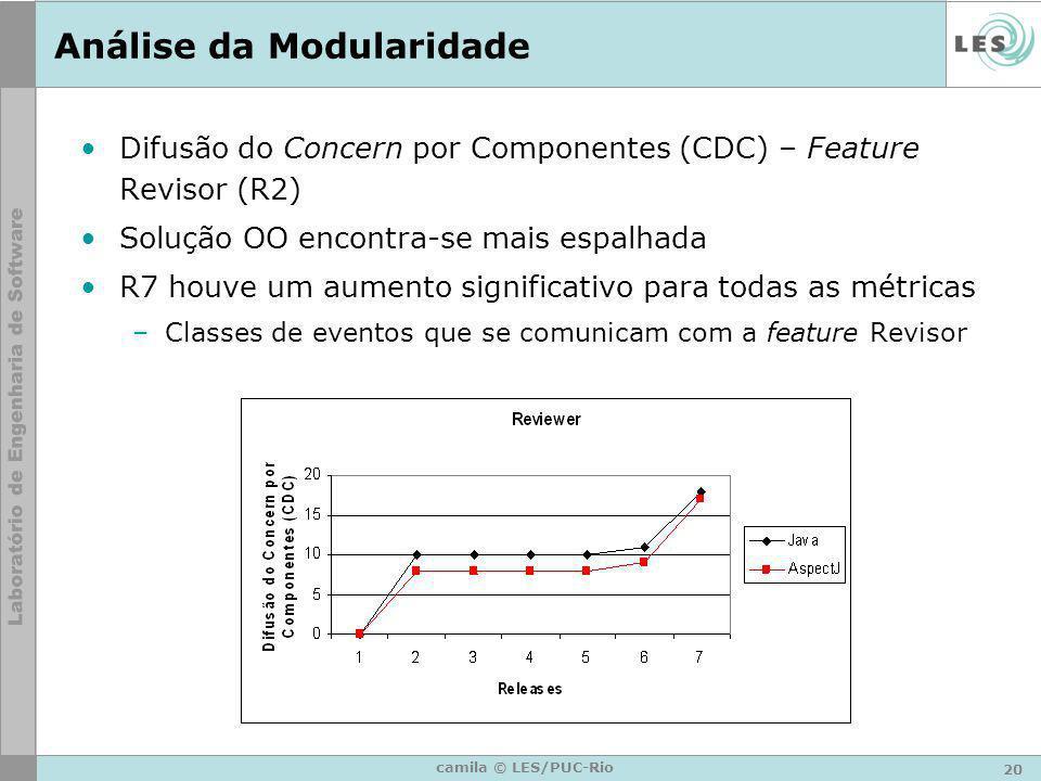 20 camila © LES/PUC-Rio Análise da Modularidade Difusão do Concern por Componentes (CDC) – Feature Revisor (R2) Solução OO encontra-se mais espalhada