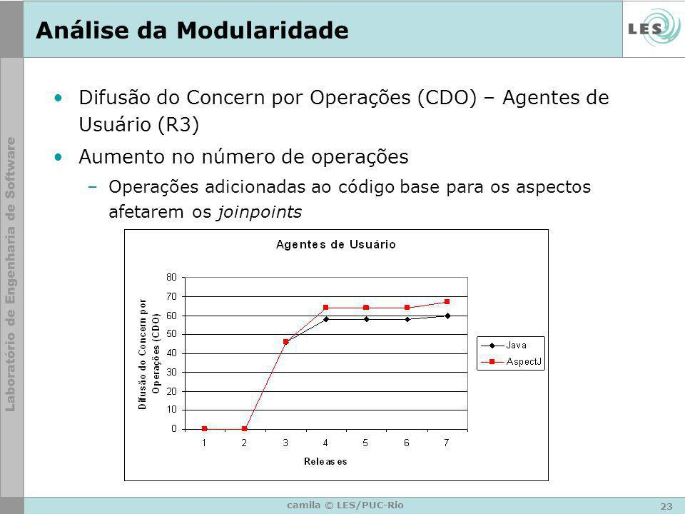 23 camila © LES/PUC-Rio Análise da Modularidade Difusão do Concern por Operações (CDO) – Agentes de Usuário (R3) Aumento no número de operações –Opera