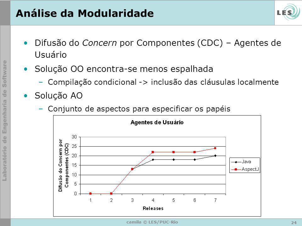 24 camila © LES/PUC-Rio Análise da Modularidade Difusão do Concern por Componentes (CDC) – Agentes de Usuário Solução OO encontra-se menos espalhada –