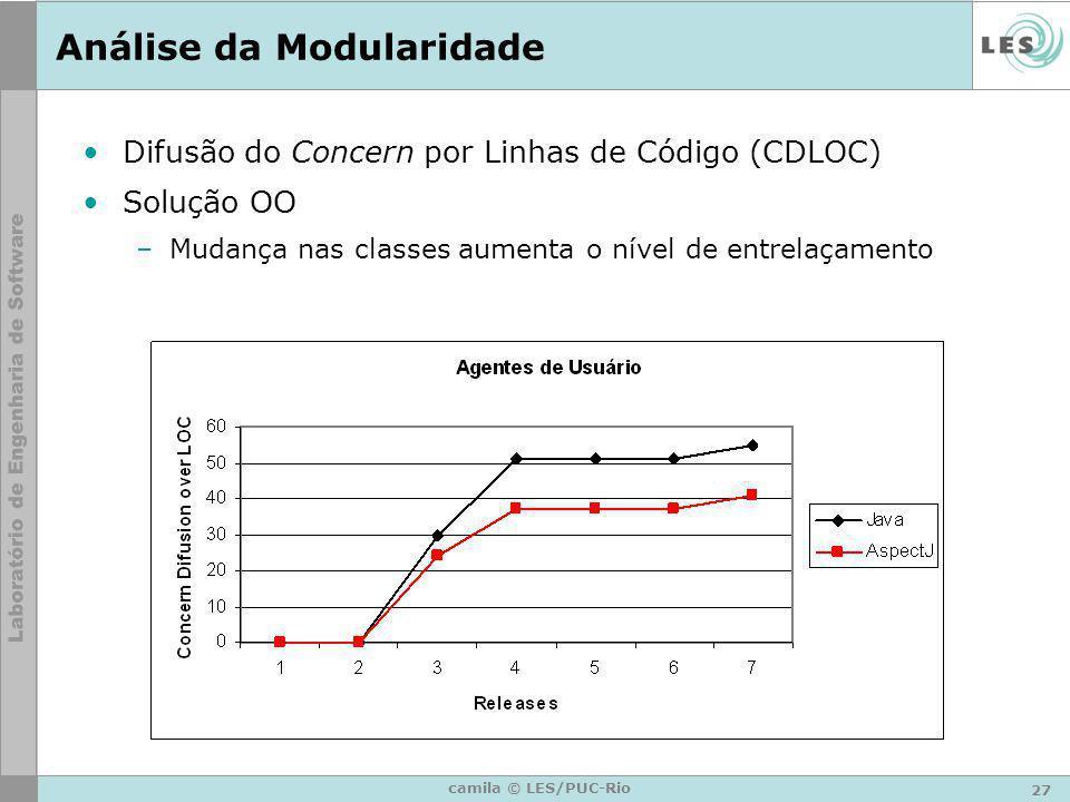 27 camila © LES/PUC-Rio Análise da Modularidade Difusão do Concern por Linhas de Código (CDLOC) Solução OO –Mudança nas classes aumenta o nível de ent