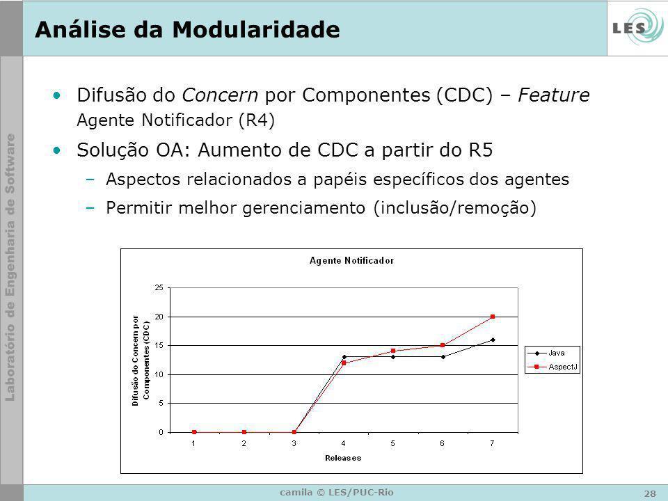 28 camila © LES/PUC-Rio Análise da Modularidade Difusão do Concern por Componentes (CDC) – Feature Agente Notificador (R4) Solução OA: Aumento de CDC