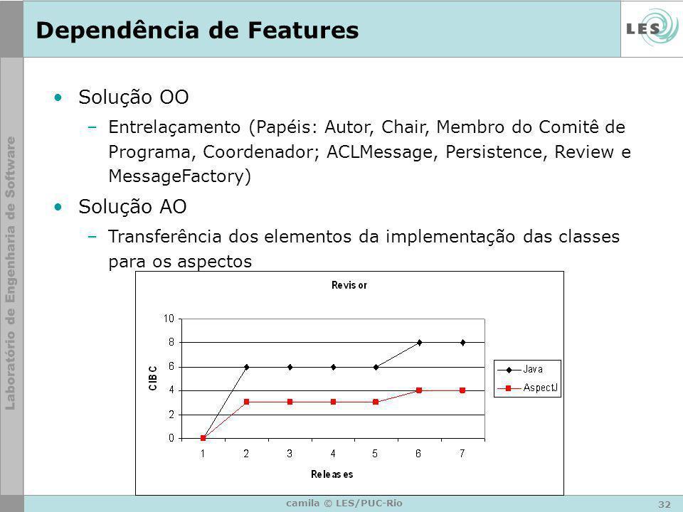 32 camila © LES/PUC-Rio Dependência de Features Solução OO –Entrelaçamento (Papéis: Autor, Chair, Membro do Comitê de Programa, Coordenador; ACLMessag